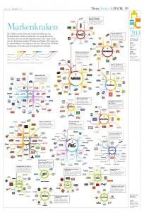Infografik Markenkraken Quelle: DIE ZEIT 2013/N°19